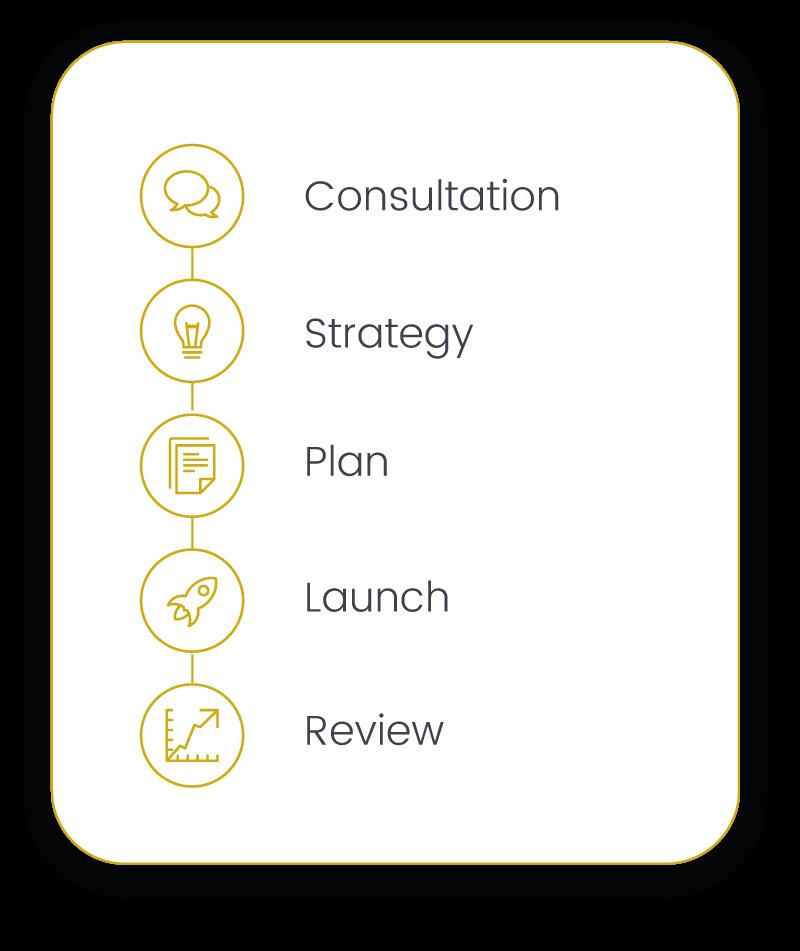 business process plan